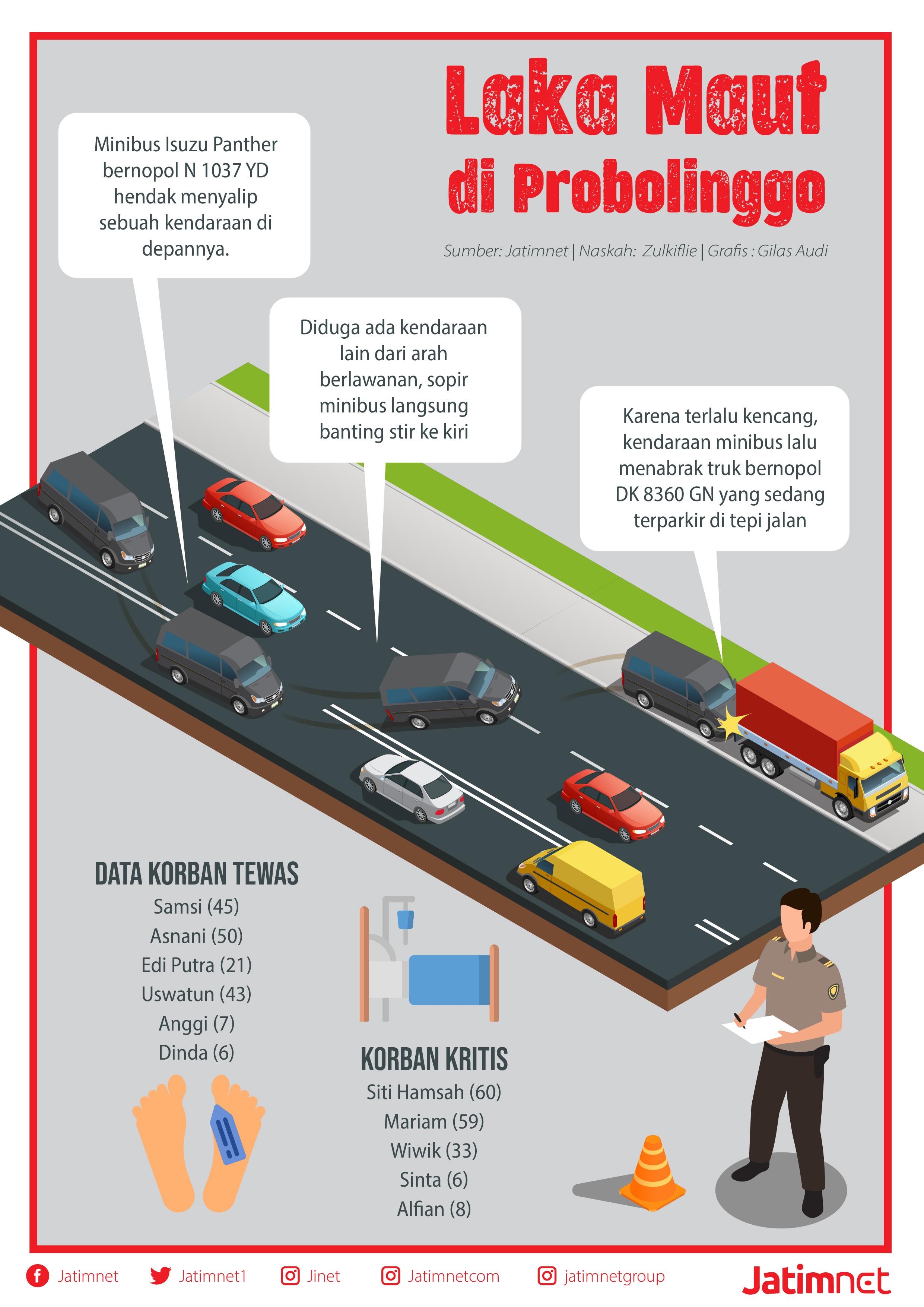 Kronologi Kecelakaan Maut di Jalur Pantura Probolinggo