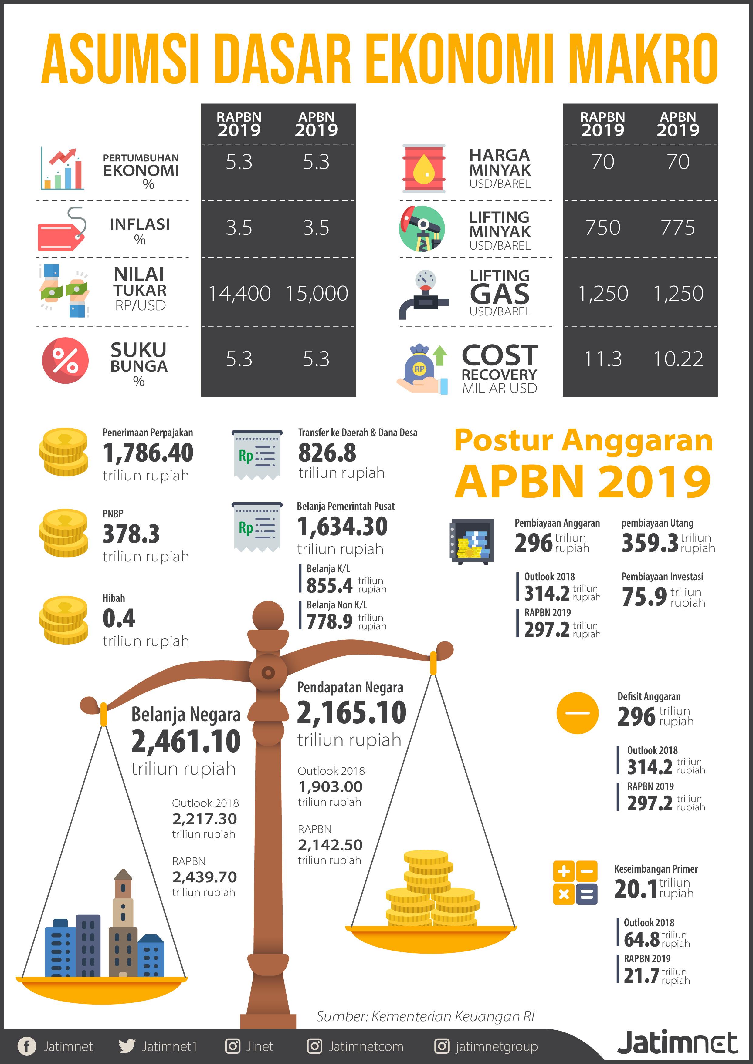 Pertumbuhan Ekonomi Triwulan 1 2019 Dekati Target APBN