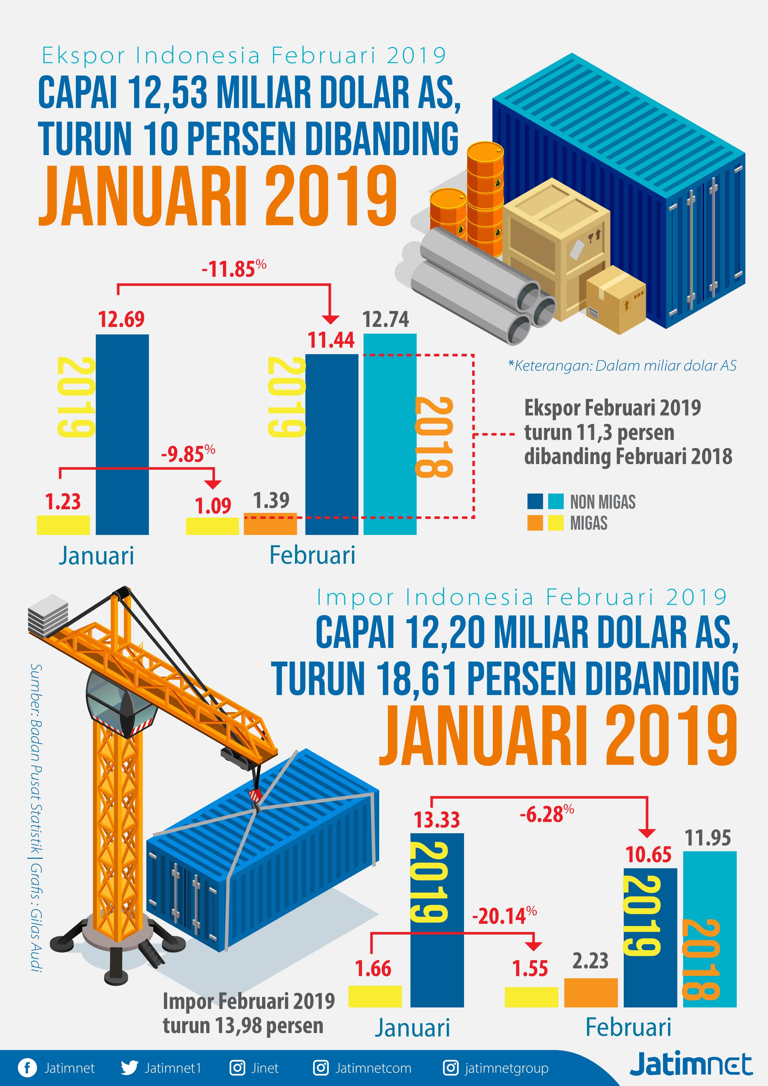 Neraca Perdagangan Indonesia Surplus 0,33 Miliar Dolar AS