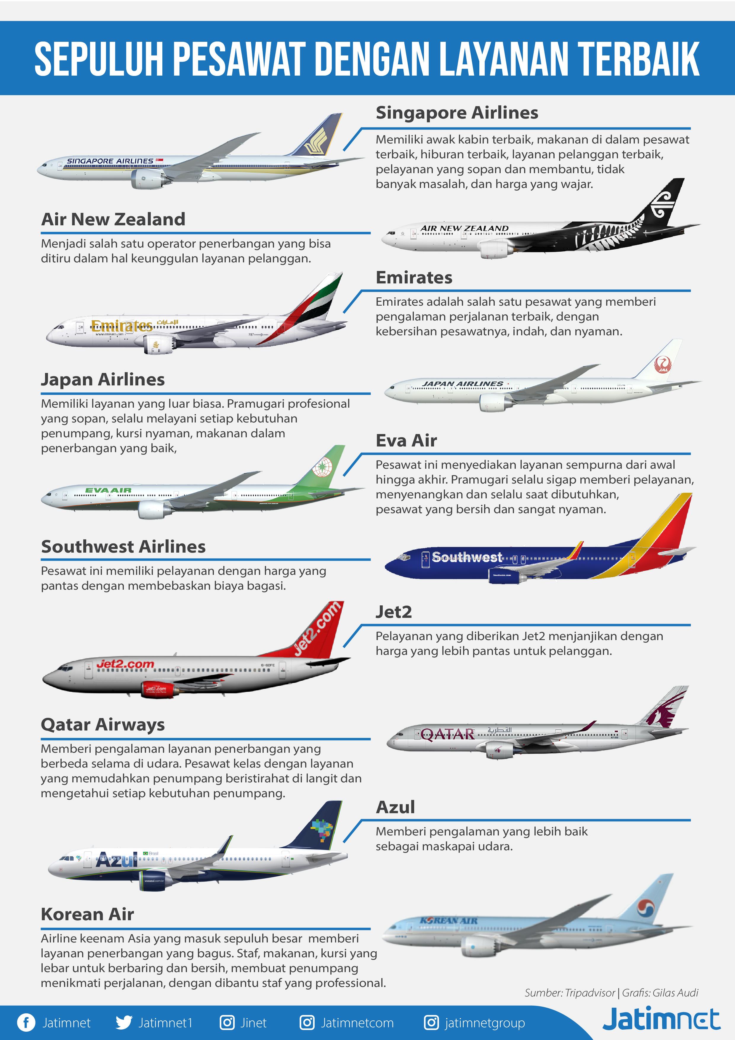 Ini Sepuluh Perusahaan Penerbangan Terbaik Versi Trip Advisor