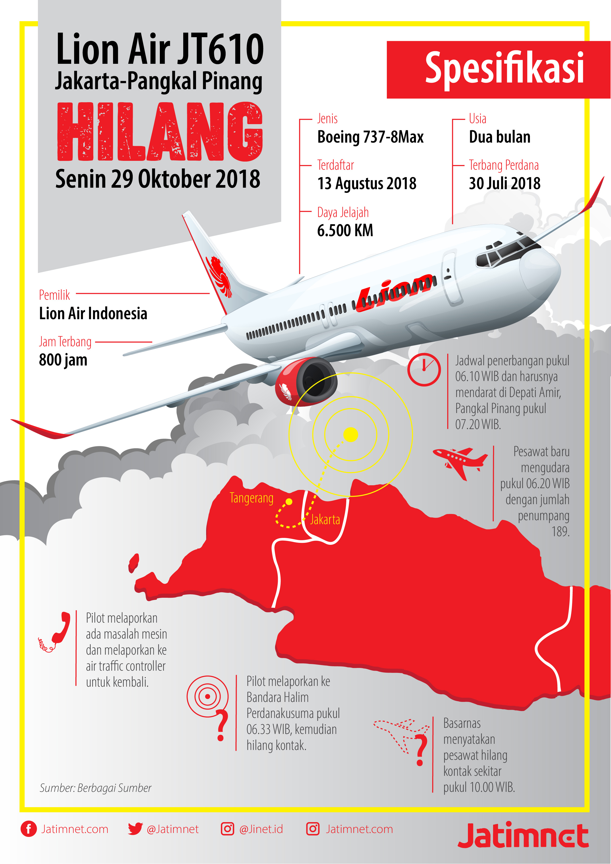 Ini Spesifikasi Pesawat Lion Air yang Jatuh