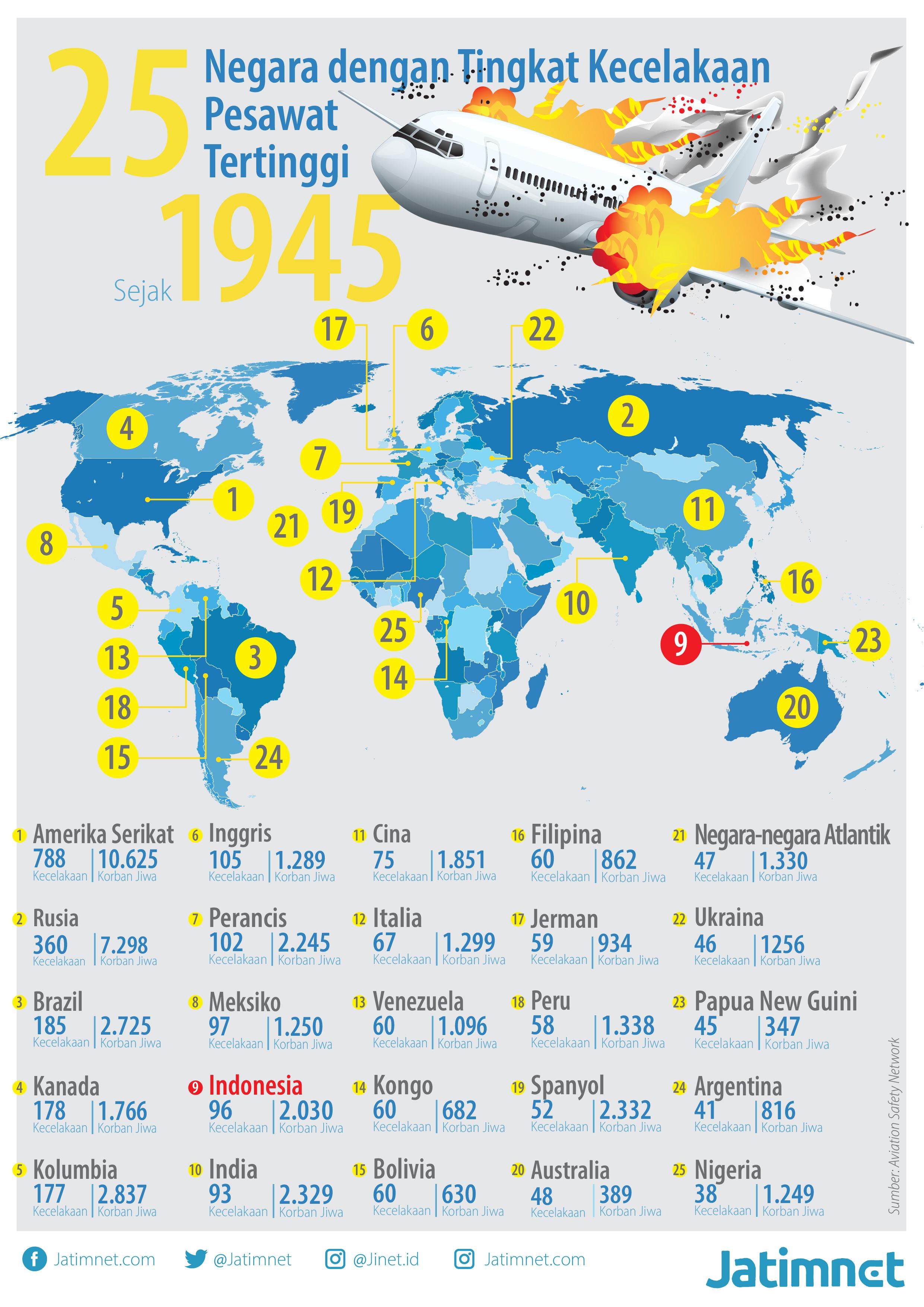 Duka Penerbangan Dunia