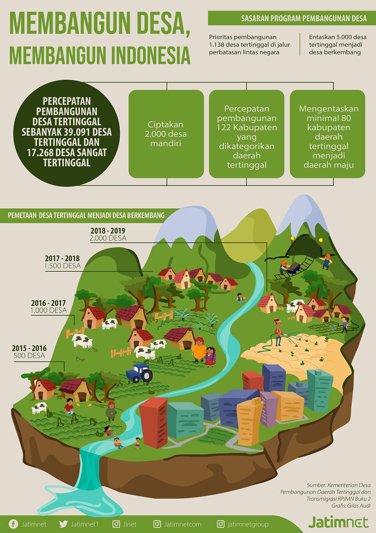 Membangun Desa, Membangun Indonesia