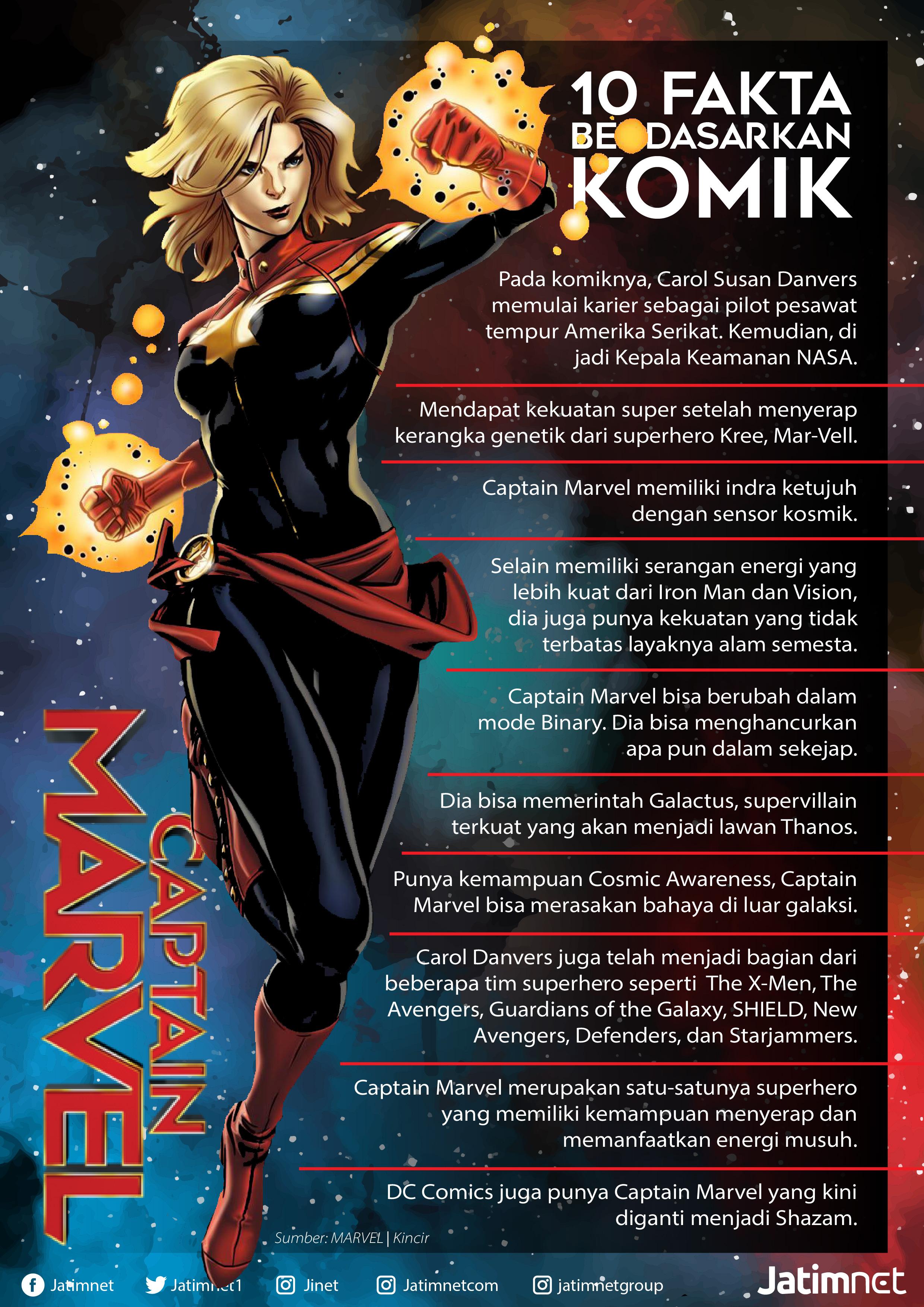 Ini Sepuluh Fakta Tentang Captain Marvel