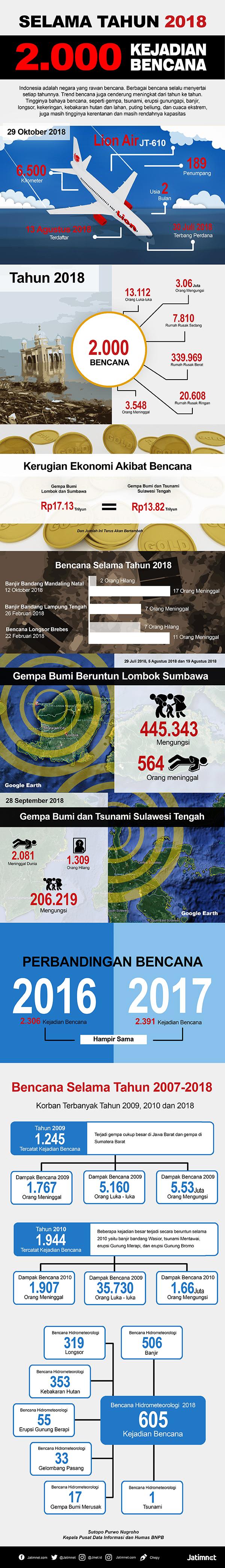 Sepanjang Tahun 2018 Terdapat 2 Ribu Kejadian, Terbaru Pesawat Lion Air Jatuh