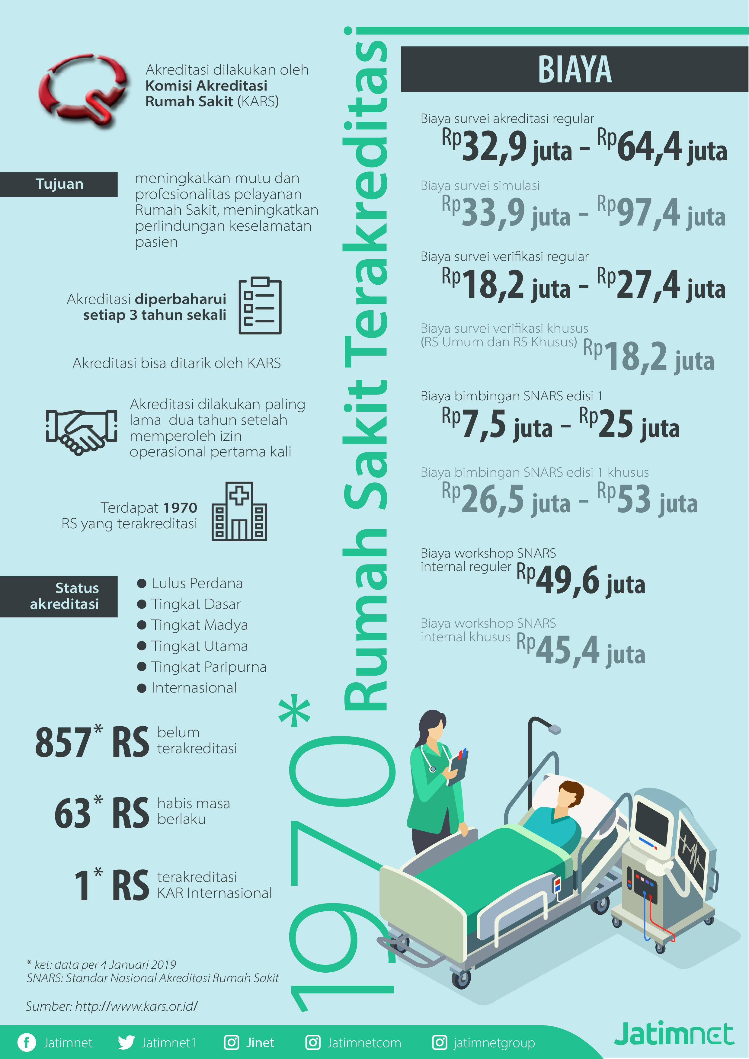 Sebanyak 857 Rumah Sakit belum Terakreditasi