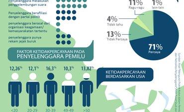 29-persen-masyarakat-jatim-tak-percaya-penyelenggara-pemilu