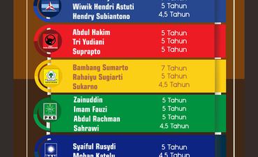 daftar-tuntutan-jpu-terhadap-18-anggota-dprd-kota-malang