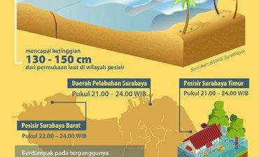 transportasi-laut-nelayan-dan-pesisir-waspada-fenomena-maksimum