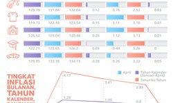 enam-kelompok-pengeluaran-dorong-inflasi-april