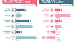 pertumbuhan-ekonomi-triwulan-i-2019-capai-507-persen