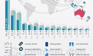 indonesia-bukan-tempat-sampah