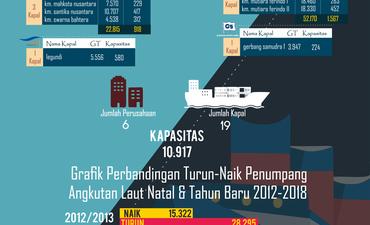 grafik-angkutan-laut-penumpang-pada-momen-nataru