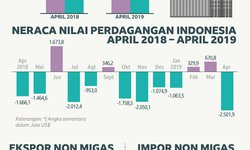 rapor-neraca-perdangan-indonesia-masih-kuning