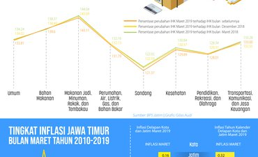 angkutan-udara-dan-bawang-penyumbang-inflasi-maret-2019