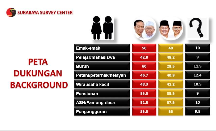Pekerja Pilih Jokowi, Pengangguran Cenderung ke Prabowo