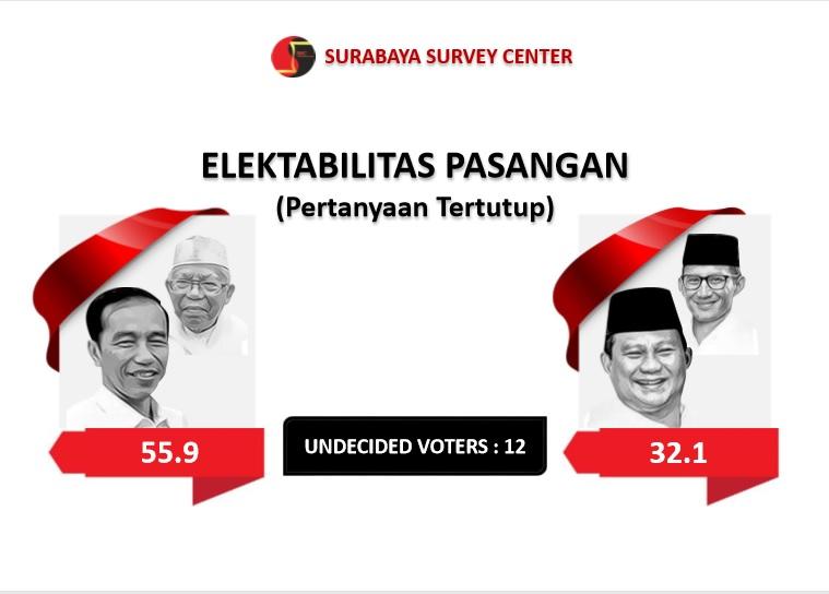 <em>Undecided Voters </em>12 Persen, Peluang Jokowi-Prabowo Sama&nbsp;di Jatim