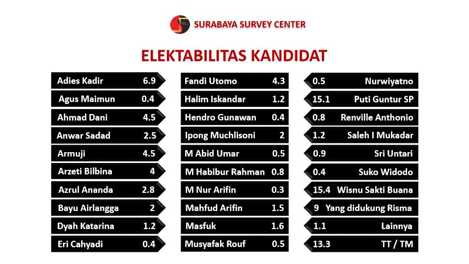 Survei: Didukung Risma Berpeluang Menangi Pilwali Surabaya